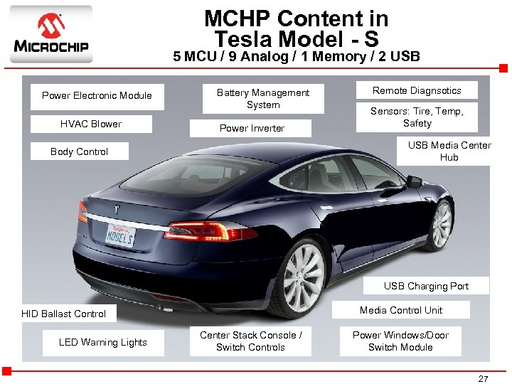 MCHP Content in Tesla Model - S 5 MCU / 9 Analog / 1