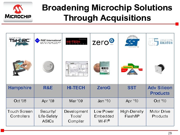 Broadening Microchip Solutions Through Acquisitions Hampshire R&E HI-TECH Zero. G SST Adv Silicon Products