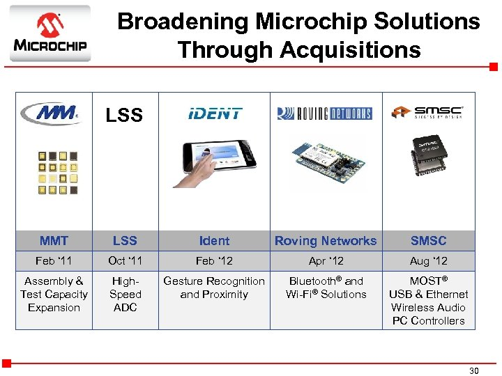 Broadening Microchip Solutions Through Acquisitions LSS MMT LSS Ident Roving Networks SMSC Feb '