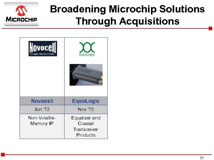 Broadening Microchip Solutions Through Acquisitions Novocell Eqco. Logic Jun ' 13 Nov ' 13