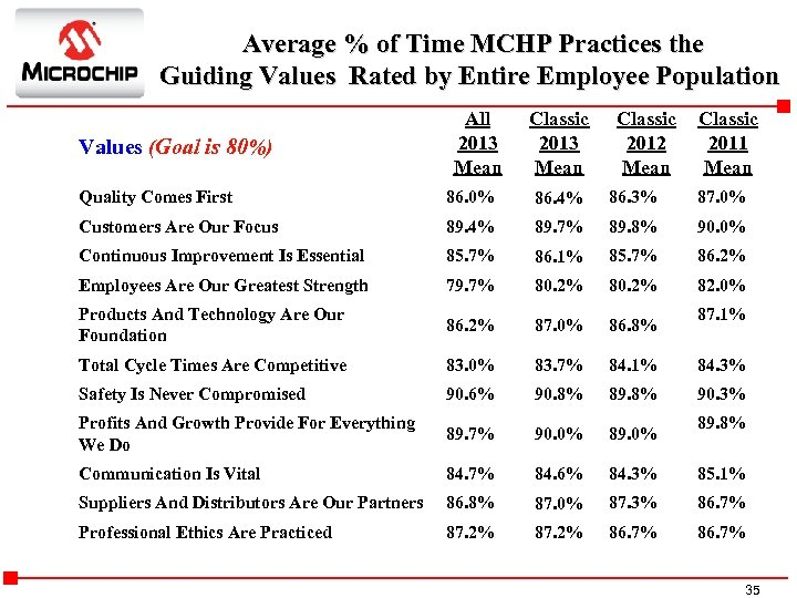 Average % of Time MCHP Practices the Guiding Values Rated by Entire Employee Population