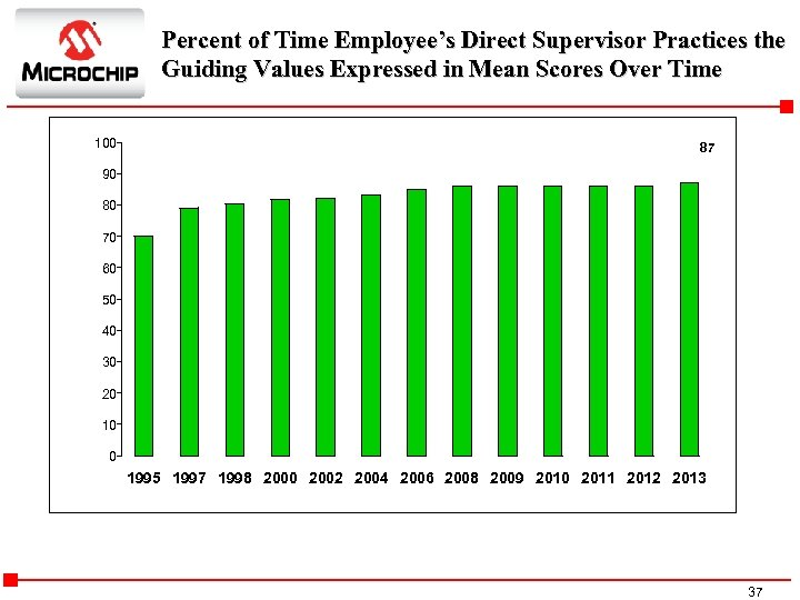 Percent of Time Employee's Direct Supervisor Practices the Guiding Values Expressed in Mean Scores