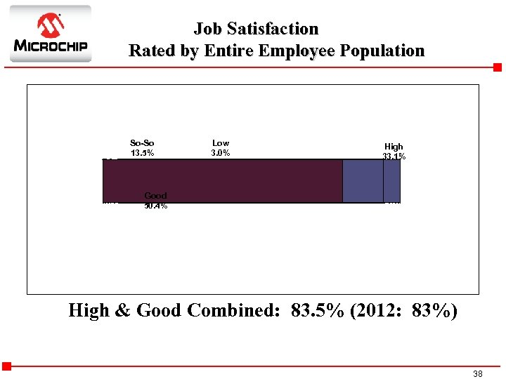 Job Satisfaction Rated by Entire Employee Population So-So 13. 5% Low 3. 0% High