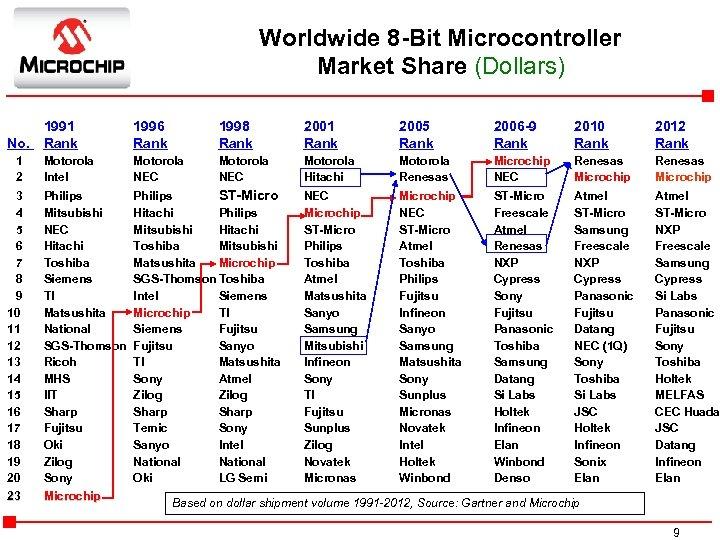 Worldwide 8 -Bit Microcontroller Market Share (Dollars) 1991 No. Rank 1 2 Motorola Intel