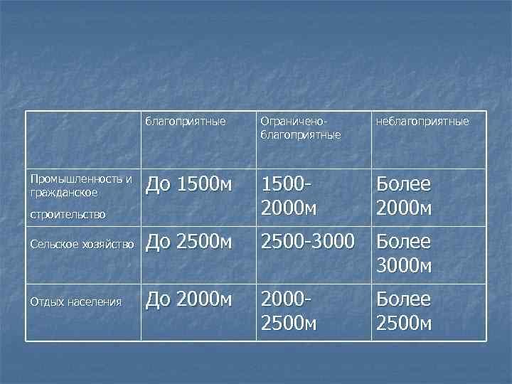 благоприятные Промышленность и гражданское Ограниченоблагоприятные неблагоприятные До 1500 м 15002000 м Более 2000 м