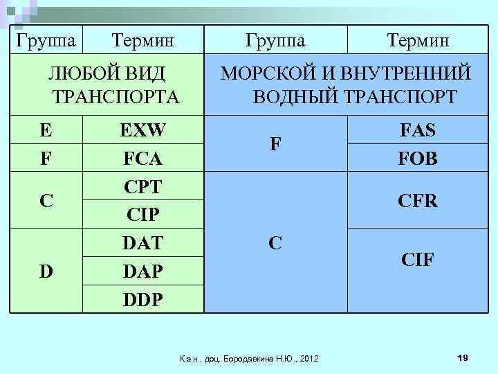 Группа Термин Группа ЛЮБОЙ ВИД ТРАНСПОРТА E F C D EXW FCA CPT CIP