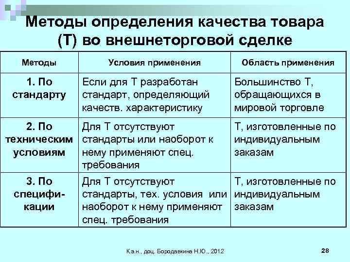 Методы определения качества товара (Т) во внешнеторговой сделке Методы 1. По стандарту Условия применения