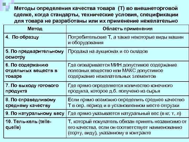 Методы определения качества товара (Т) во внешнеторговой сделке, когда стандарты, технические условия, спецификации для