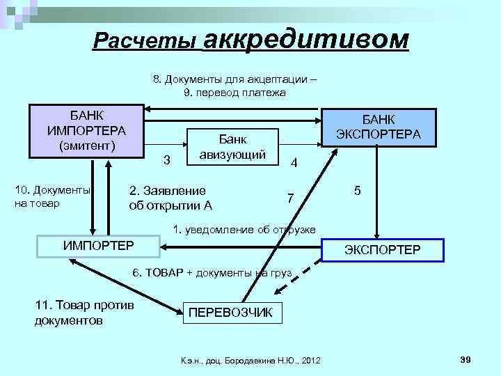 Расчеты аккредитивом 8. Документы для акцептации – 9. перевод платежа БАНК ИМПОРТЕРА (эмитент) 3