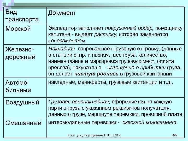 Вид транспорта Морской Документ Железнодорожный Накладная сопровождает грузовую отправку, (данные о станции отпр. и