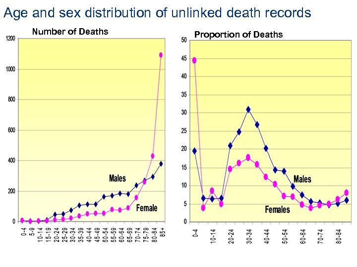 Age and sex distribution of unlinked death records Number of Deaths Proportion of Deaths