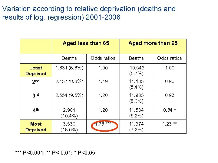 Variation according to relative deprivation (deaths and results of log. regression) 2001 -2006 Aged