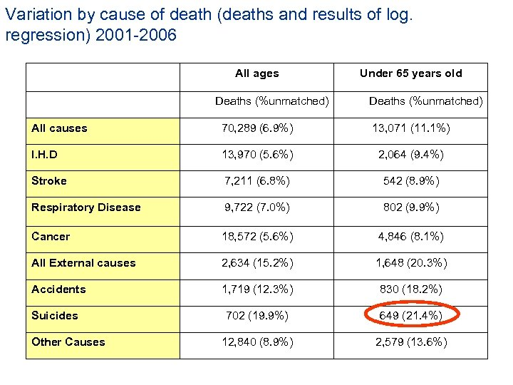 Variation by cause of death (deaths and results of log. regression) 2001 -2006 All