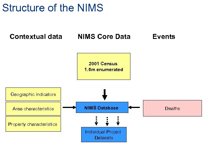 Structure of the NIMS Contextual data NIMS Core Data Events 2001 Census 1. 6
