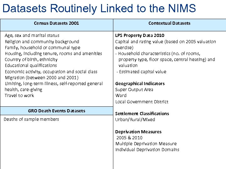 Datasets Routinely Linked to the NIMS Census Datasets 2001 Age, sex and marital status