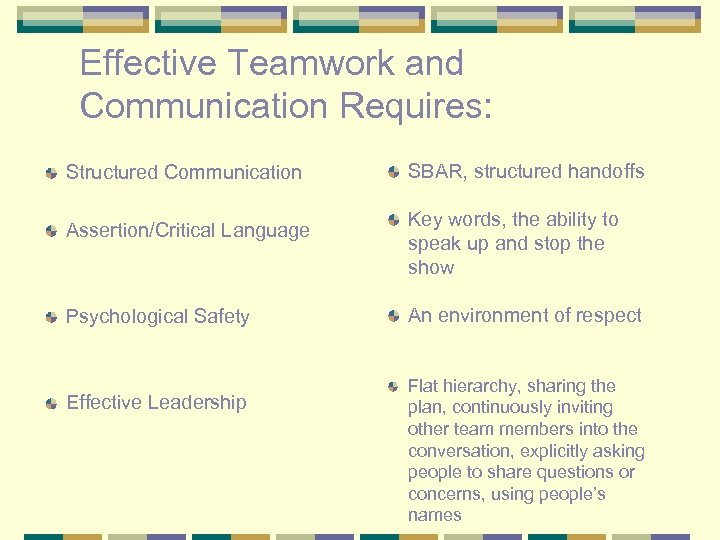 Effective Teamwork and Communication Requires: Structured Communication Assertion/Critical Language Psychological Safety Effective Leadership SBAR,