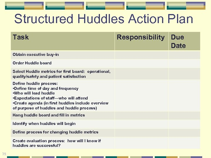 Structured Huddles Action Plan Task Obtain executive buy-in Order Huddle board Select Huddle metrics