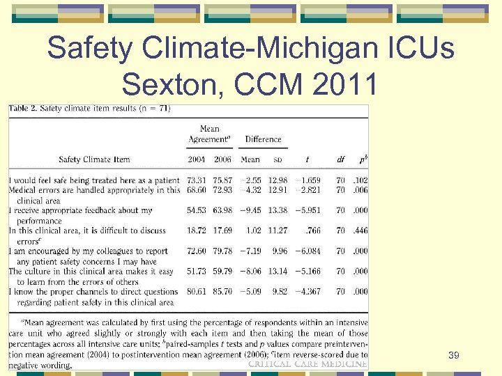 Safety Climate-Michigan ICUs Sexton, CCM 2011 39
