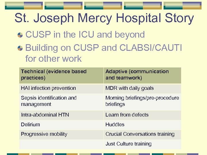 St. Joseph Mercy Hospital Story CUSP in the ICU and beyond Building on CUSP