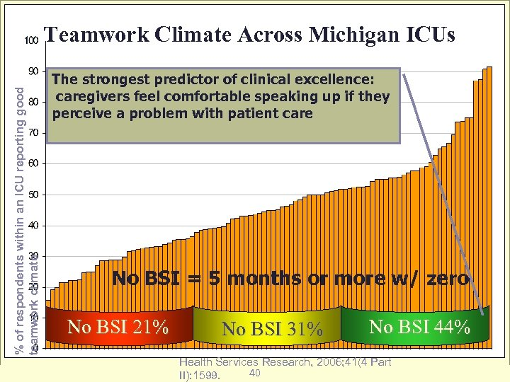 % of respondents within an ICU reporting good teamwork climate Teamwork Climate Across