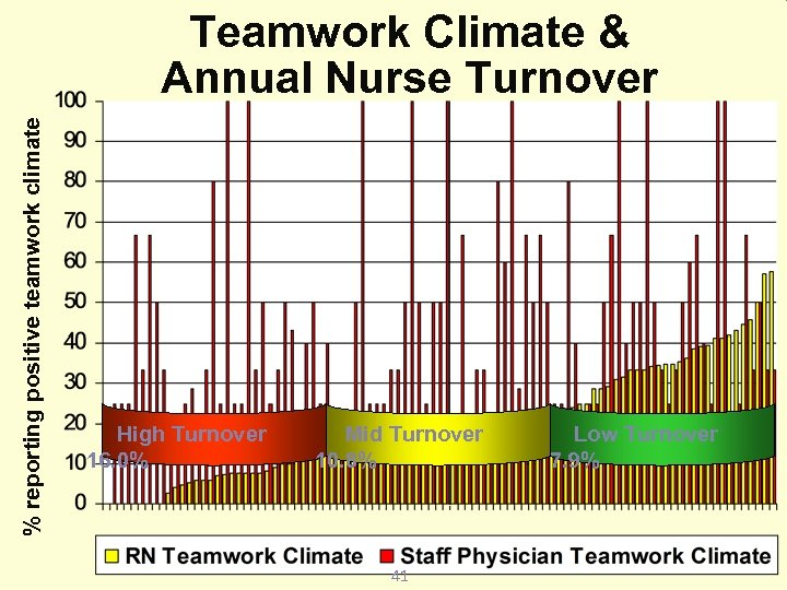 % reporting positive teamwork climate Teamwork Climate & Annual Nurse Turnover High Turnover
