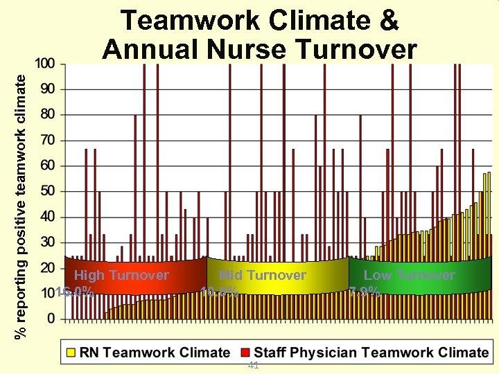 % reporting positive teamwork climate Teamwork Climate & Annual Nurse Turnover High Turnover