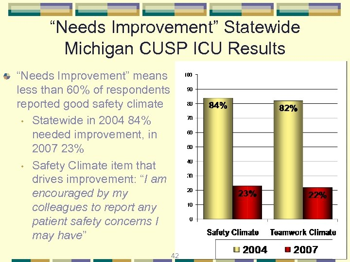 """Needs Improvement"" Statewide Michigan CUSP ICU Results ""Needs Improvement"" means less than 60% of"