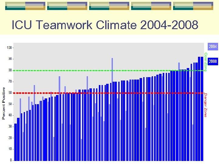 ICU Teamwork Climate 2004 -2008