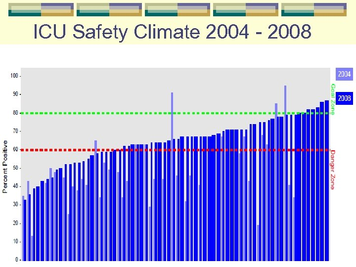 ICU Safety Climate 2004 - 2008
