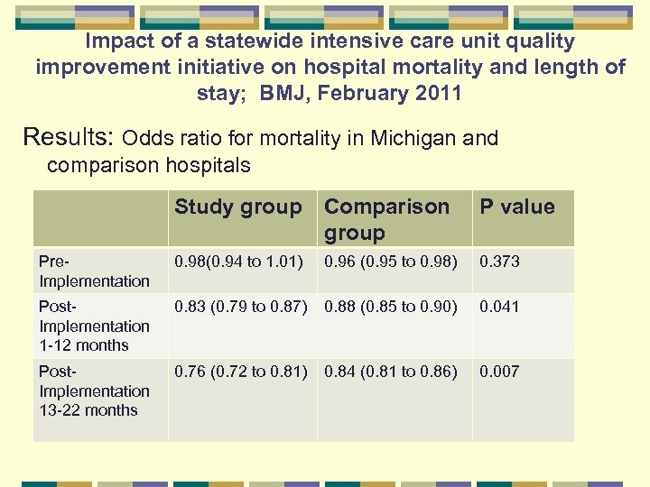 Impact of a statewide intensive care unit quality improvement initiative on hospital mortality and