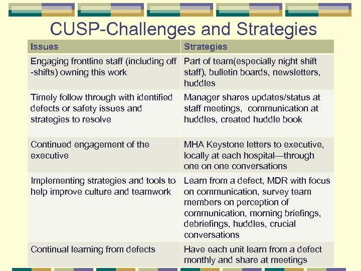 CUSP-Challenges and Strategies Issues Strategies Engaging frontline staff (including off Part of team(especially night