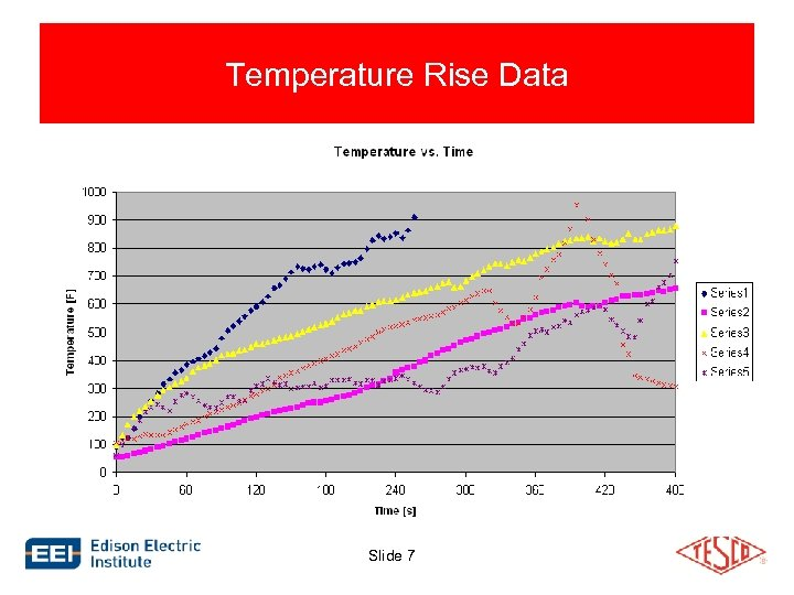Temperature Rise Data Slide 7