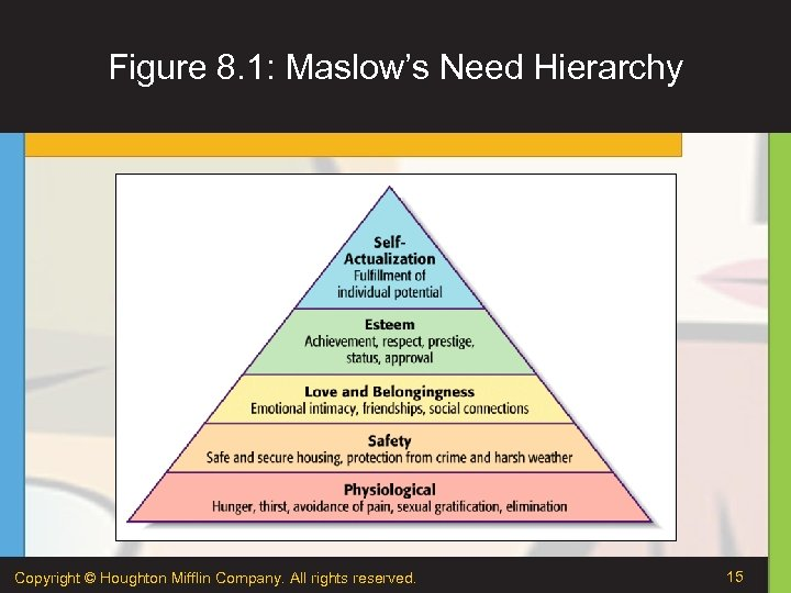 Figure 8. 1: Maslow's Need Hierarchy Copyright © Houghton Mifflin Company. All rights reserved.