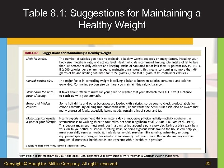 Table 8. 1: Suggestions for Maintaining a Healthy Weight From Health in the Millenium