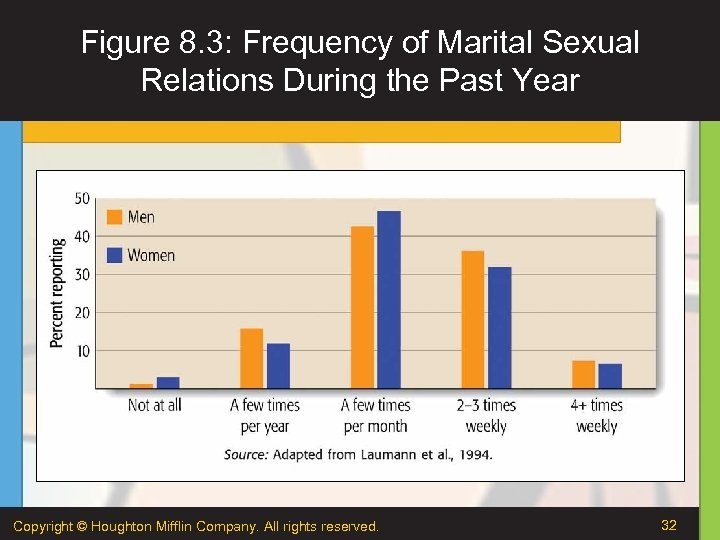 Figure 8. 3: Frequency of Marital Sexual Relations During the Past Year Copyright ©