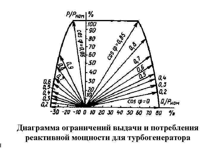 I Диаграмма ограничений выдачи и потребления реактивной мощности для турбогенератора