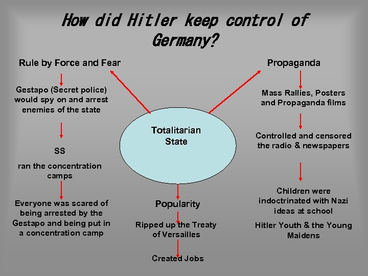 How did Hitler keep control of Germany? Rule by Force and Fear Propaganda Gestapo