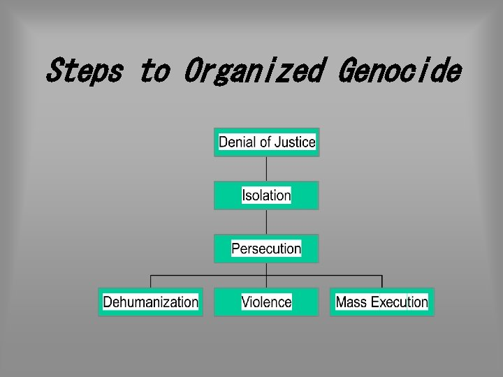 Steps to Organized Genocide