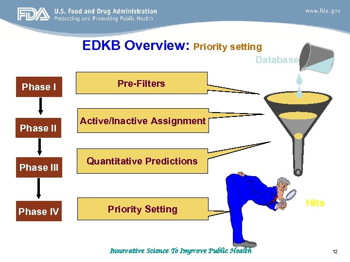 EDKB Overview: Priority setting Database Phase III Phase IV Pre-Filters Active/Inactive Assignment Quantitative Predictions