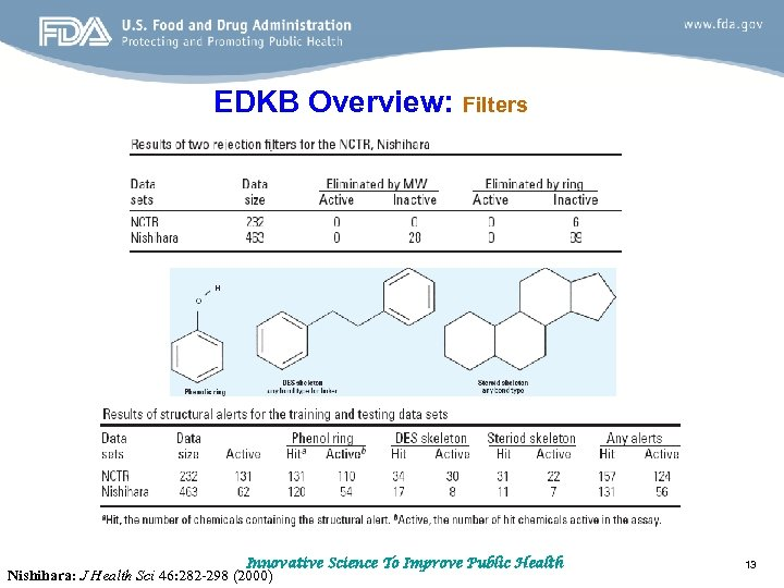 EDKB Overview: Filters Innovative Science To Improve Public Health Nishihara: J Health Sci 46: