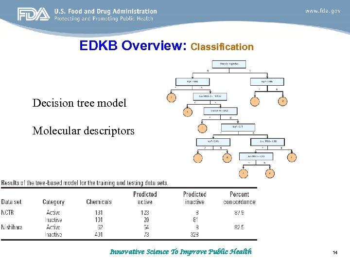 EDKB Overview: Classification Decision tree model Molecular descriptors Innovative Science To Improve Public Health