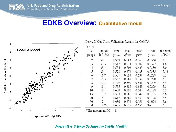 EDKB Overview: Quantitative model Innovative Science To Improve Public Health 15