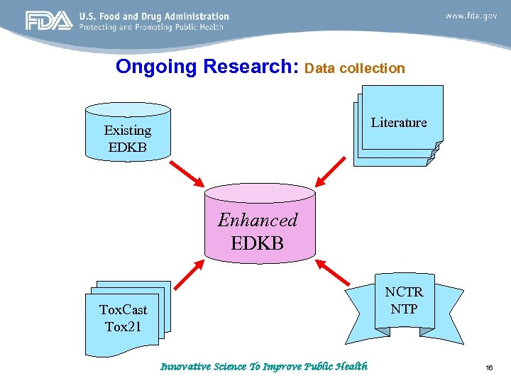 Ongoing Research: Data collection Literature Existing EDKB Enhanced EDKB NCTR NTP Tox. Cast Tox