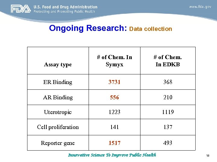 Ongoing Research: Data collection Assay type # of Chem. In Symyx # of Chem.