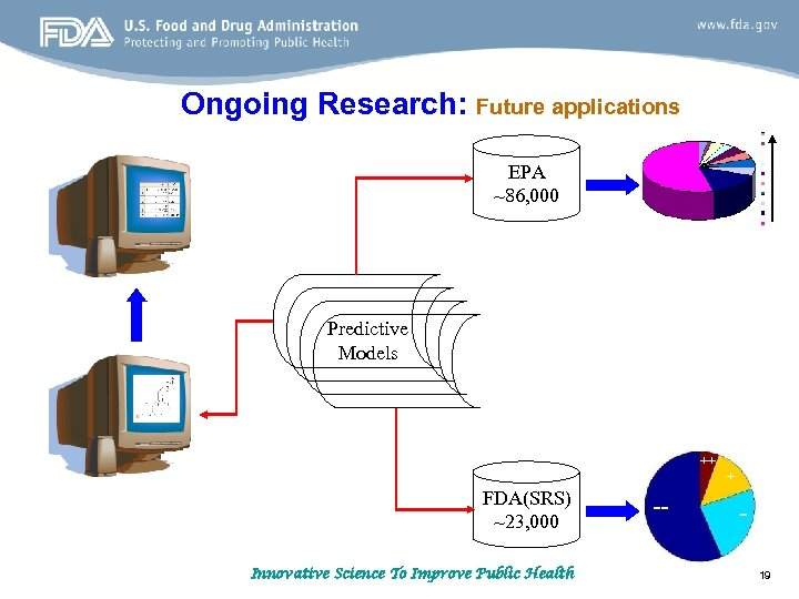Ongoing Research: Future applications EPA ~86, 000 Predictive Models ++ + FDA(SRS) ~23, 000