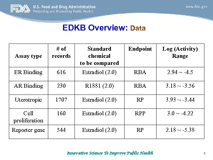 EDKB Overview: Data Standard chemical to be compared Endpoint Assay type # of records