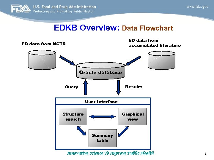 EDKB Overview: Data Flowchart ED data from accumulated literature ED data from NCTR Oracle