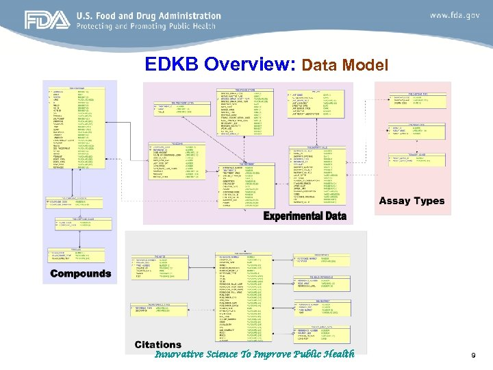 EDKB Overview: Data Model Innovative Science To Improve Public Health 9