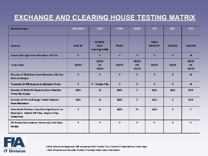 EXCHANGE AND CLEARING HOUSE TESTING MATRIX • CBOE Futures Exchange and CME will accept