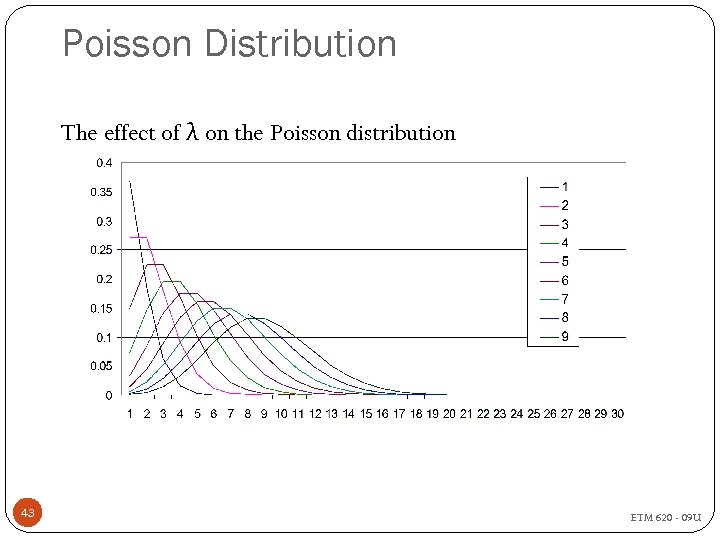 Poisson Distribution The effect of λ on the Poisson distribution 43 ETM 620 -